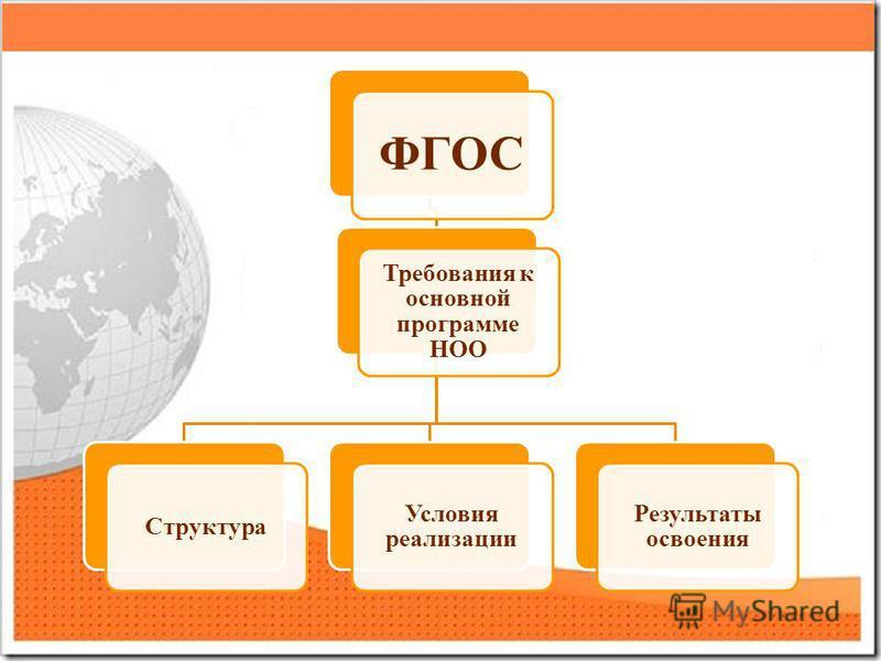 ФГОС Требования к основной программе НОО Структура Условия реализации Результаты освоения