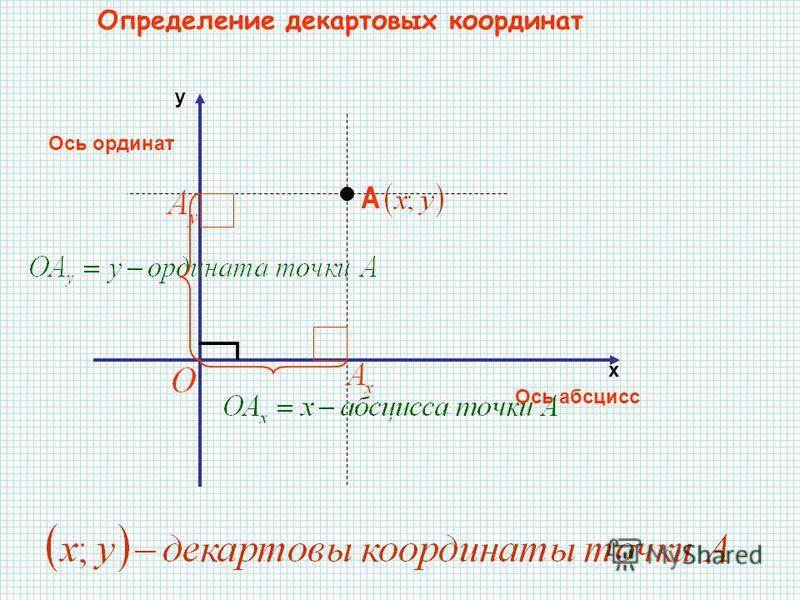 х y Ось абсцисс Ось ординат Определение декартовых координат А