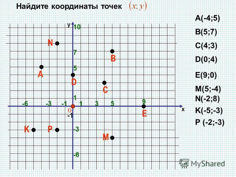 х y А 1 ЕВСD -6 1 5 Найдите координаты точек А(-4;5) В(5;7) С(4;3) D(0;4) Е(9;0) M K N 5 P -6 M(5;-4) N(-2;8) K(-5;-3) P (-2;-3) 9 -3 7 3 10