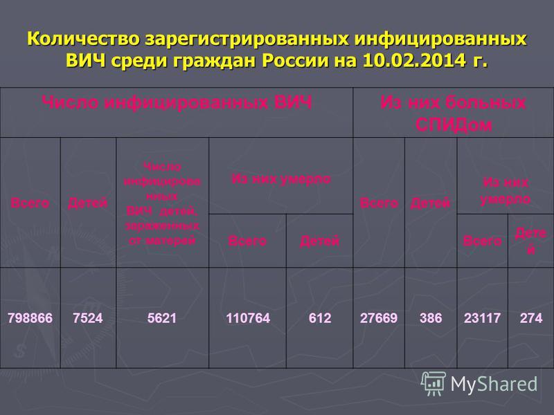 Количество зарегистрированных инфицированных ВИЧ среди граждан России на 10.02.2014 г. Число инфицированных ВИЧИз них больных СПИДом Всего Детей Число инфицированных ВИЧ детей, зараженных от матерей Из них умерло Всего Детей Из них умерло Всего Детей