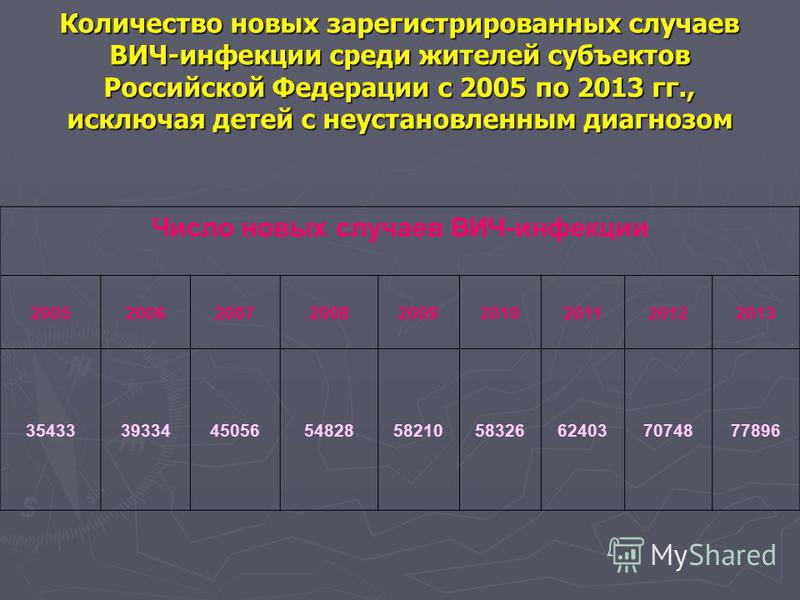 Количество новых зарегистрированных случаев ВИЧ-инфекции среди жителей субъектов Российской Федерации с 2005 по 2013 гг., исключая детей с неустановленным диагнозом Число новых случаев ВИЧ-инфекции 200520062007200820092010201120122013 354333933445056
