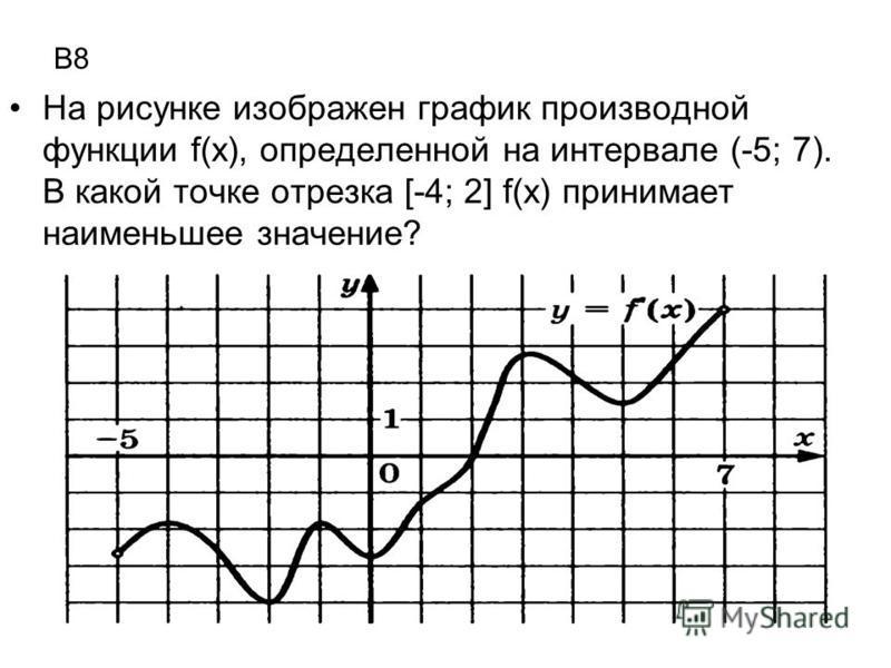 В8 На рисунке изображен график производной функции f(x), определенной на интервале (-5; 7). В какой точке отрезка [-4; 2] f(x) принимает наименьшее значение?