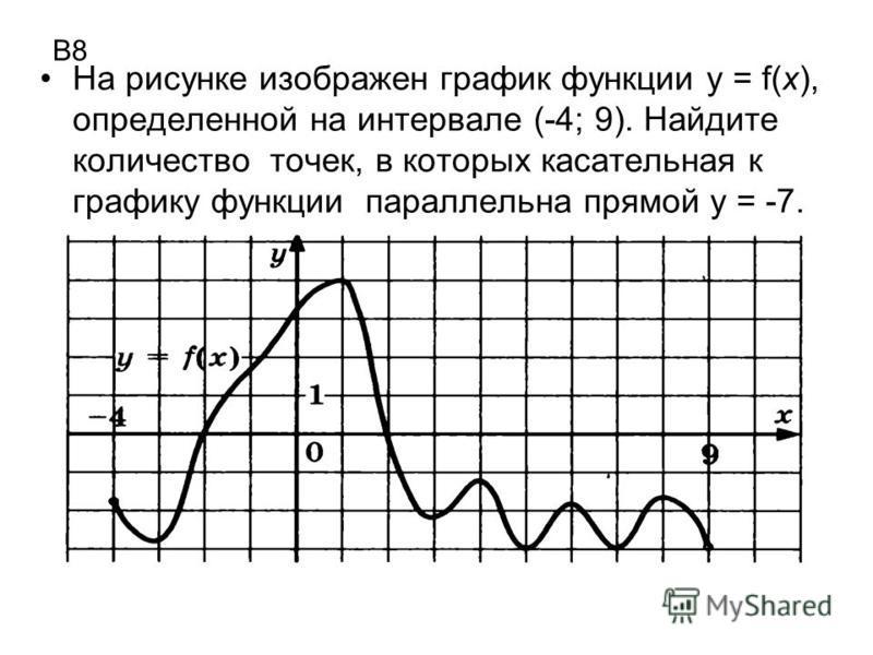В8 На рисунке изображен график функции у = f(х), определенной на интервале (-4; 9). Найдите количество точек, в которых касательная к графику функции параллельна прямой у = -7.