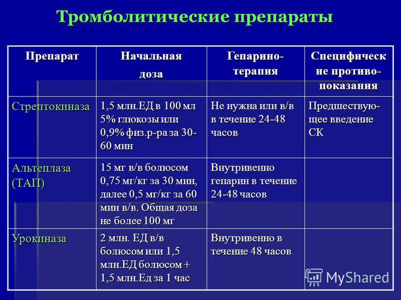Тромболитические препараты Препарат Начальнаядоза Гепарино- терапия Специфическ ие противо- показания Стрептокиназа 1,5 млн.ЕД в 100 мл 5% глюкозы или 0,9% физ.р-ра за 30- 60 мин Не нужна или в/в в течение 24-48 часов Предшествую- щее введение СК Аль