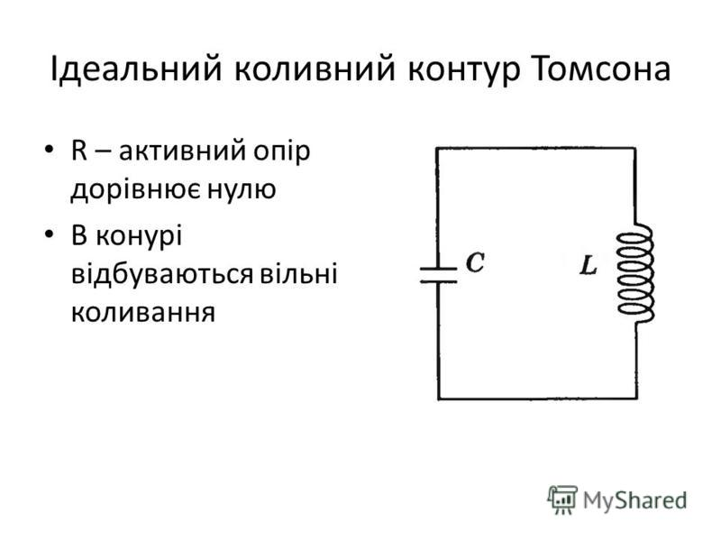 Ідеальний коливний контур Томсона R – активний опір дорівнює нулю В конурі відбуваються вільні коливання