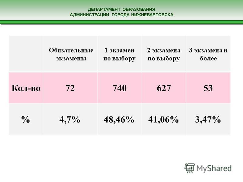 ДЕПАРТАМЕНТ ОБРАЗОВАНИЯ АДМИНИСТРАЦИИ ГОРОДА НИЖНЕВАРТОВСКА Обязательные экзамены 1 экзамен по выбору 2 экзамена по выбору 3 экзамена и более Кол-во 7274062753 %4,7%48,46%41,06%3,47%