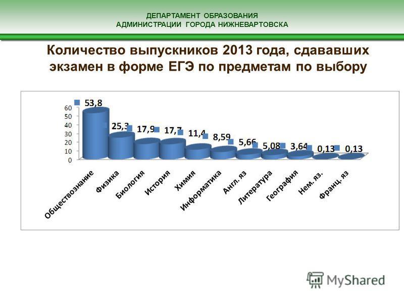 ДЕПАРТАМЕНТ ОБРАЗОВАНИЯ АДМИНИСТРАЦИИ ГОРОДА НИЖНЕВАРТОВСКА Количество выпускников 2013 года, сдававших экзамен в форме ЕГЭ по предметам по выбору
