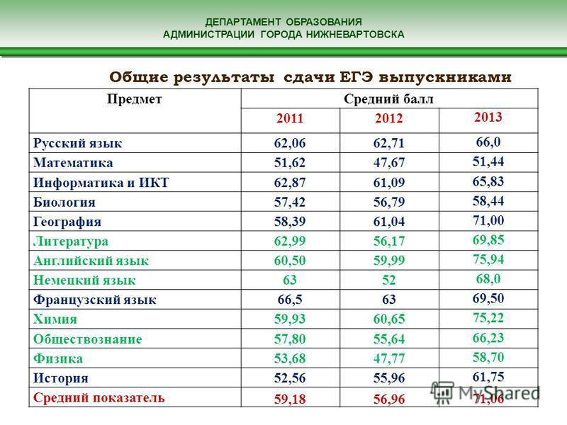 ДЕПАРТАМЕНТ ОБРАЗОВАНИЯ АДМИНИСТРАЦИИ ГОРОДА НИЖНЕВАРТОВСКА Общие результаты сдачи ЕГЭ выпускниками общеобразовательных учреждений Предмет Средний балл 20112012 2013 Русский язык 62,0662,71 66,0 Математика 51,6247,67 51,44 Информатика и ИКТ62,8761,09