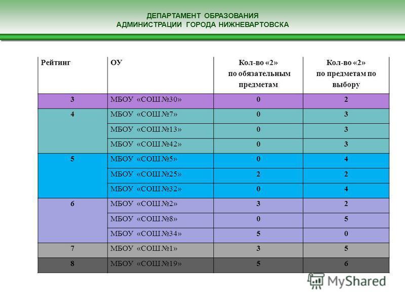 ДЕПАРТАМЕНТ ОБРАЗОВАНИЯ АДМИНИСТРАЦИИ ГОРОДА НИЖНЕВАРТОВСКА РейтингОУ Кол-во «2» по обязательным предметам Кол-во «2» по предметам по выбору 3МБОУ «СОШ 30»02 4МБОУ «СОШ 7»03 МБОУ «СОШ 13»03 МБОУ «СОШ 42»03 5МБОУ «СОШ 5»04 МБОУ «СОШ 25»22 МБОУ «СОШ 32