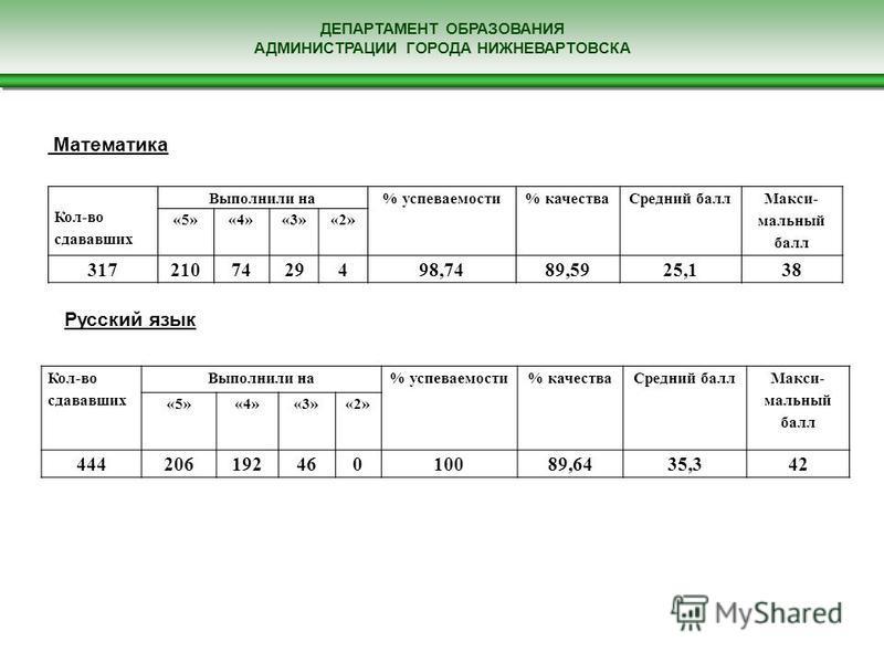 ДЕПАРТАМЕНТ ОБРАЗОВАНИЯ АДМИНИСТРАЦИИ ГОРОДА НИЖНЕВАРТОВСКА Кол-во сдававших Выполнили на% успеваемости% качества Средний балл Макси- мальный балл «5»«4»«3»«2» 44420619246010089,6435,342 Кол-во сдававших Выполнили на% успеваемости% качества Средний б