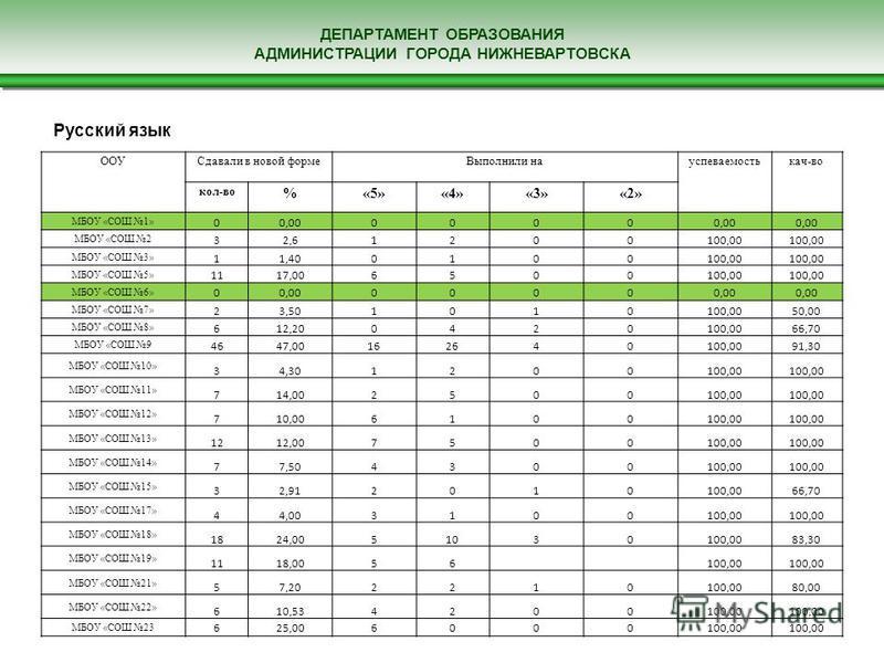 ДЕПАРТАМЕНТ ОБРАЗОВАНИЯ АДМИНИСТРАЦИИ ГОРОДА НИЖНЕВАРТОВСКА Русский язык ООУСдавали в новой форме Выполнили науспеваемостькач-во кол-во %«5»«4»«3»«2» МБОУ «СОШ 1» 00,000000 МБОУ «СОШ 2 32,61200100,00 МБОУ «СОШ 3» 11,400100100,00 МБОУ «СОШ 5» 1117,006