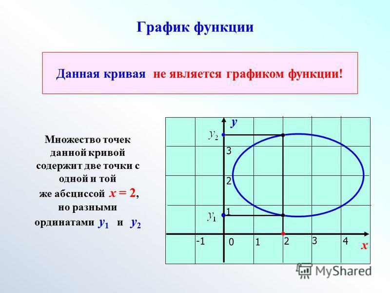 График функции у х 01 24 3 1 2 3 Данная кривая не является графиком функции! Множество точек данной кривой содержит две точки с одной и той же абсциссой х = 2, но разными ординатами у 1 и у 2
