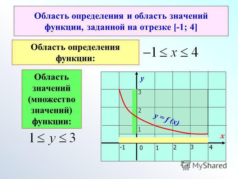 у х 01 24 3 1 2 3 Область определения и область значений функции, заданной на отрезке [-1; 4] 4 у = f (x) Область определения функции: Область значений (множество значений) функции: