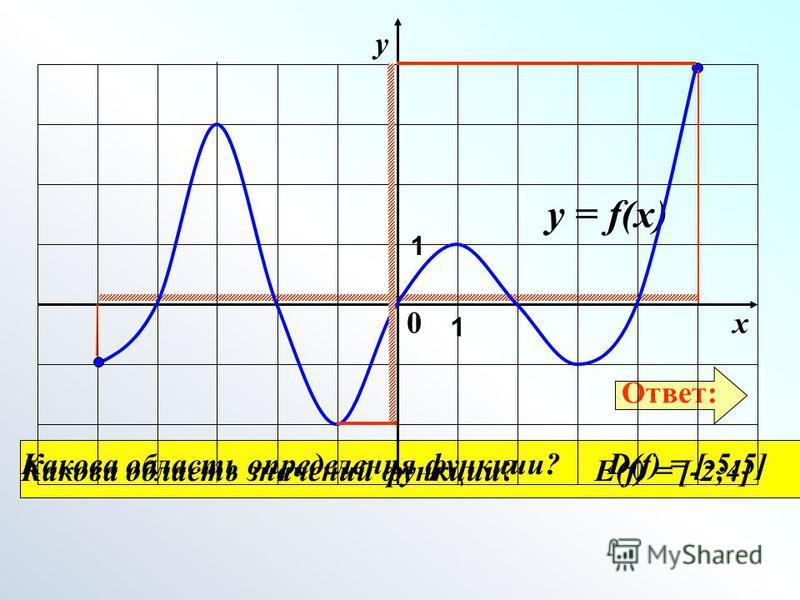 Какова область определения функции? Какова область значений функции? Ответ: у = f(x) 0 1 1 х у D(f) = [-5;5] E(f) = [-2;4]