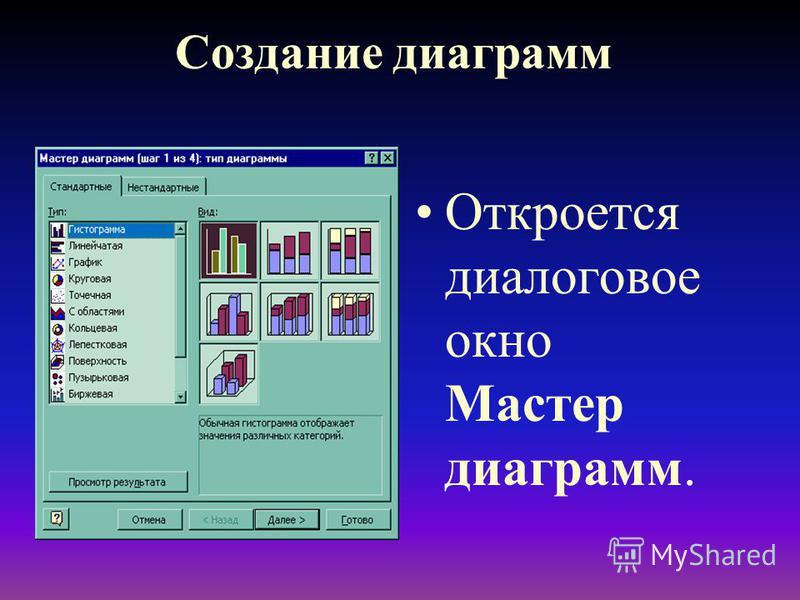 Создание диаграмм Откроется диалоговое окно Мастер диаграмм.