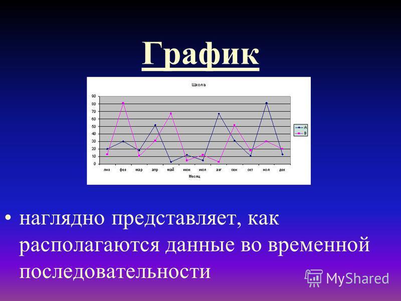 График наглядно представляет, как располагаются данные во временной последовательности