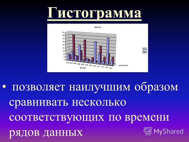 Гистограмма позволяет наилучшим образом сравнивать несколько соответствующих по времени рядов данных