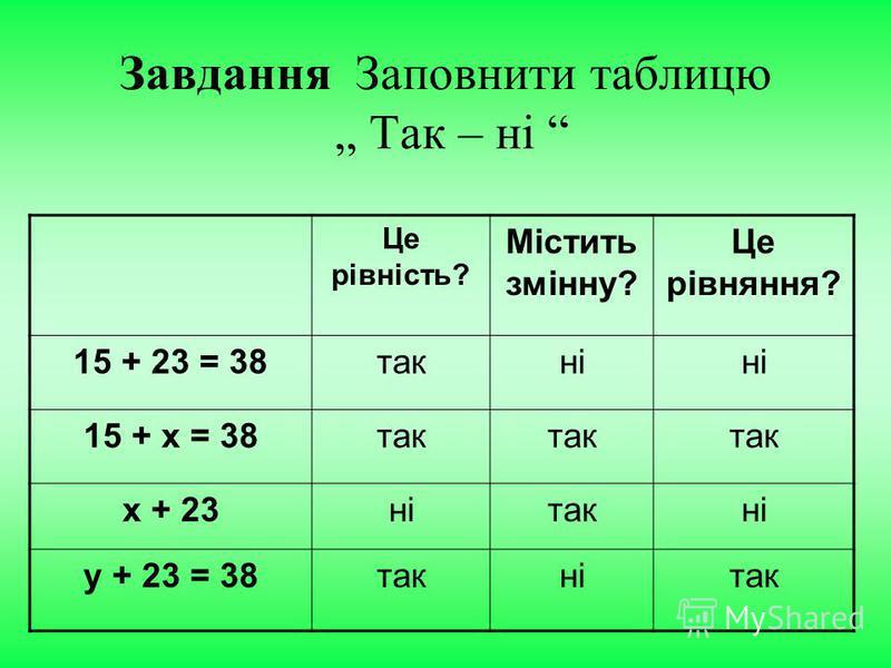 Завдання Заповнити таблицю Так – ні Це рівність? Містить змінну? Це рівняння? 15 + 23 = 38такні 15 + х = 38так х + 23нітакні у + 23 = 38такнітак