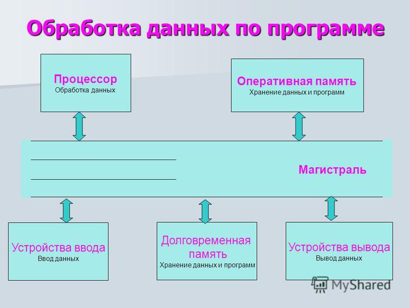 обработка цифровой информации картинки