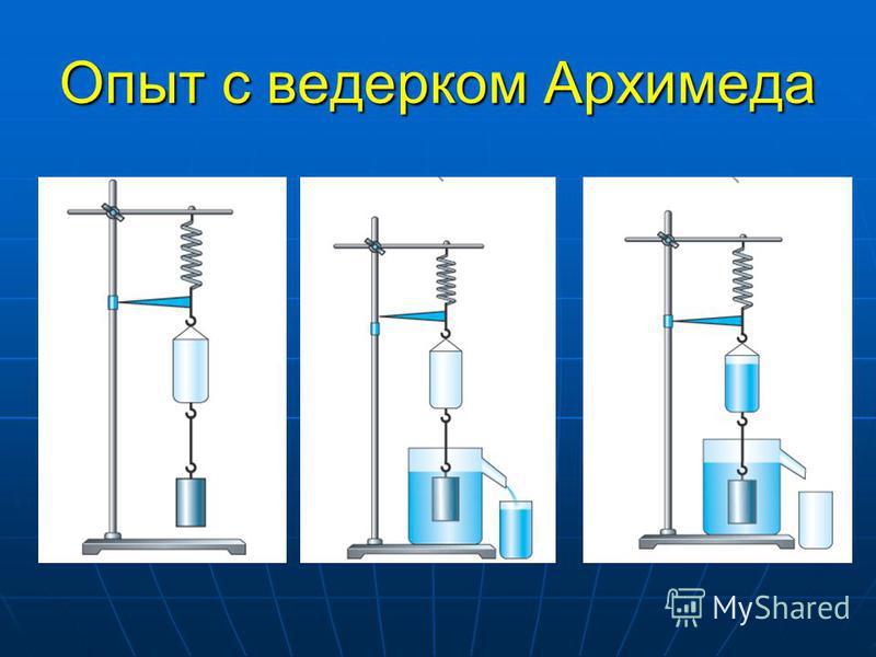 Закон Архимеда На тело, погруженное в жидкость(газ), действует выталкивающая сила, равная по величине весу жидкости, вытесненной телом На тело, погруженное в жидкость(газ), действует выталкивающая сила, равная по величине весу жидкости, вытесненной т