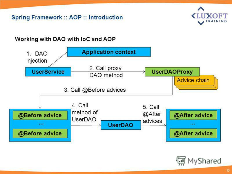 15 Advice chain Spring Framework :: AOP :: Introduction UserServiceUserDAOProxy Application context @Before advice... UserDAO @After advice... 1.DAO injection 2. Call proxy DAO method Working with DAO with IoC and AOP 3. Call @Before advices 4. Call
