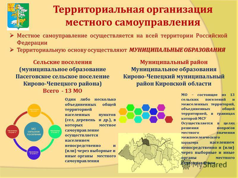 Территориальная организация местного самоуправления Местное самоуправление осуществляется на всей территории Российской Федерации Местное самоуправление осуществляется на всей территории Российской Федерации Территориальную основу осуществляют МУНИЦИ