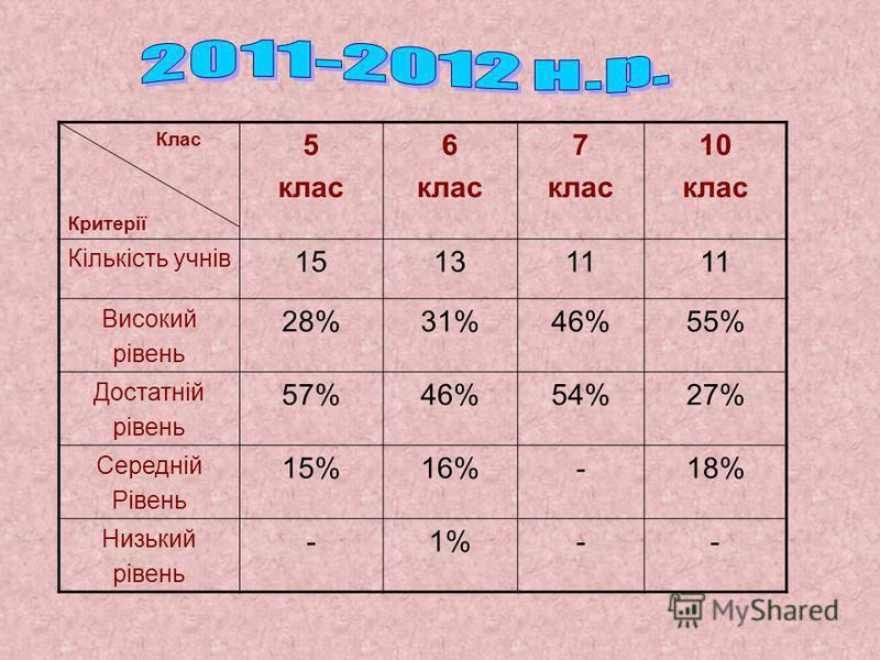 Клас Критерії 5 клас 6 клас 7 клас 10 клас Кількість учнів 151311 Високий рівень 28%31%46%55% Достатній рівень 57%46%54%27% Середній Рівень 15%16%-18% Низький рівень -1%1%--