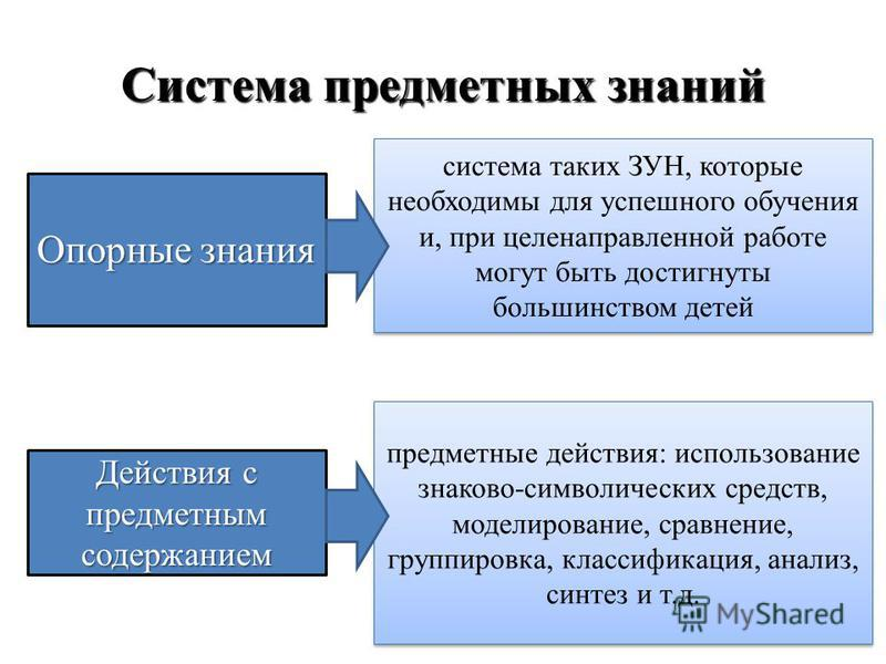 Система предметных знаний Опорные знания система таких ЗУН, которые необходимы для успешного обучения и, при целенаправленной работе могут быть достигнуты большинством детей Действия с предметным содержанием предметные действия: использование знаково