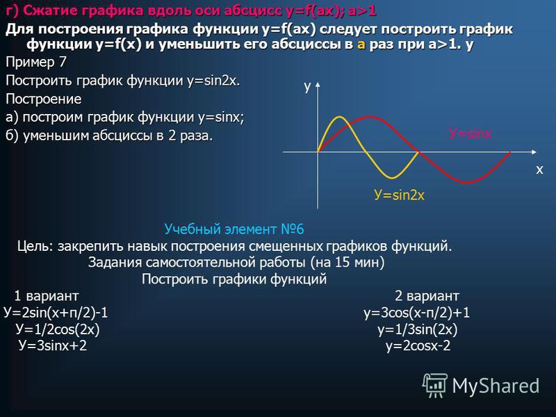 г) Сжатие графика вдоль оси абсцисс у=f(ах); а>1 Для построения графика функции у=f(ах) следует построить график функции у=f(х) и уменьшить его абсциссы в а раз при а>1. у Пример 7 Построить график функции у=sin2 х. Построение а) построим график функ