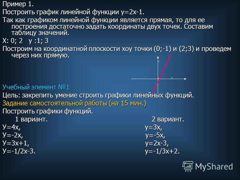 Пример 1. Построить график линейной функции у=2 х-1. Так как графиком линейной функции является прямая, то для ее построения достаточно задать координаты двух точек. Составим таблицу значений. Х: 0; 2 у :1; 3 Построим на координатной плоскости хоу то