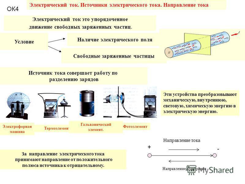 Электрический ток. Источники электрического тока. Направление тока Электрический ток это упорядоченное движение свободных заряженных частиц. Условие Наличие электрического поля Свободные заряженные частицы Источник тока совершает работу по разделению