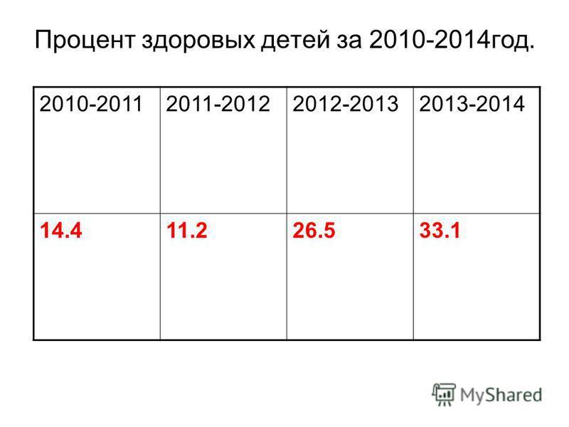 Процент здоровых детей за 2010-2014 год. 2010-20112011-20122012-20132013-2014 14.411.226.533.1