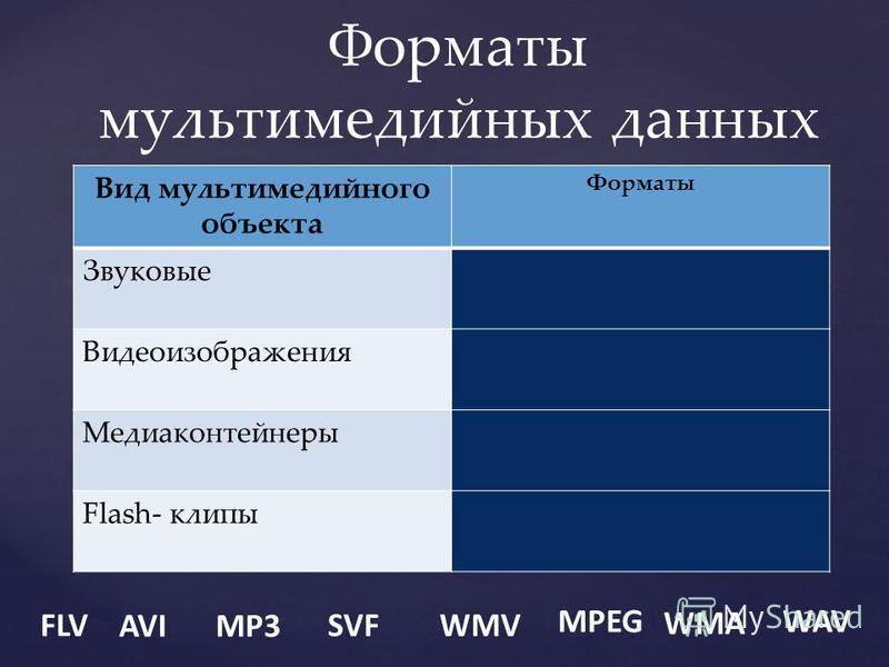 Форматы мультимедийных данных Вид мультимедийного объекта Форматы Звуковые Видеоизображения Медиаконтейнеры Flash- клипы FLV AVIMP3 SVFWMV MPEG WMA WAV