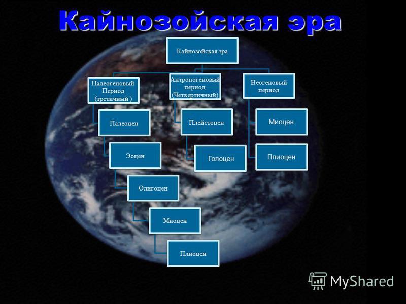 Кайнозойская эра Палеогеновый Период (третичный ) Палеоцен Эоцен Олигоцен Миоцен Плиоцен Антропогеновый период (Четвертичный) Плейстоцен Голоцен Неогеновый период Миоцен Плиоцен