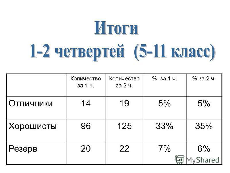 Количество за 1 ч. Количество за 2 ч. % за 1 ч.% за 2 ч. Отличники 14195%5%5%5% Хорошисты 9612533%35% Резерв 20227%7%6%6%
