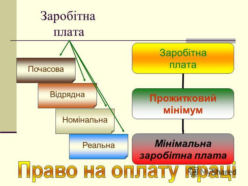 Заробітна плата Почасова Відрядна Номінальна Реальна Заробітна плата Прожитковий мінімум Мінімальна заробітна плата