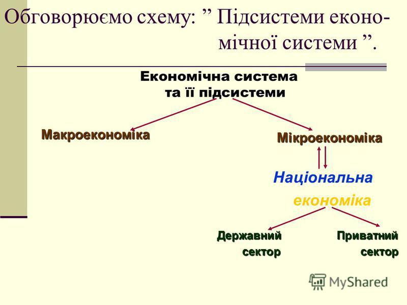 Обговорюємо схему: Підсистеми еконо- мічної системи. Економічна система та її підсистеми Макроекономіка Мікроекономіка Національна економіка Державний Приватний сектор сектор сектор сектор