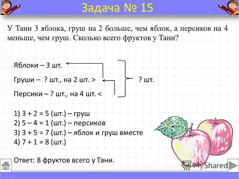 У Тани 3 яблока, груш на 2 больше, чем яблок, а персиков на 4 меньше, чем груш. Сколько всего фруктов у Тани? Яблоки – 3 шт. Груши – ? шт., на 2 шт. > ? шт. Персики – ? шт., на 4 шт. < Ответ: 8 фруктов всего у Тани. Задача 15 1) 3 + 2 = 5 (шт.) – гру