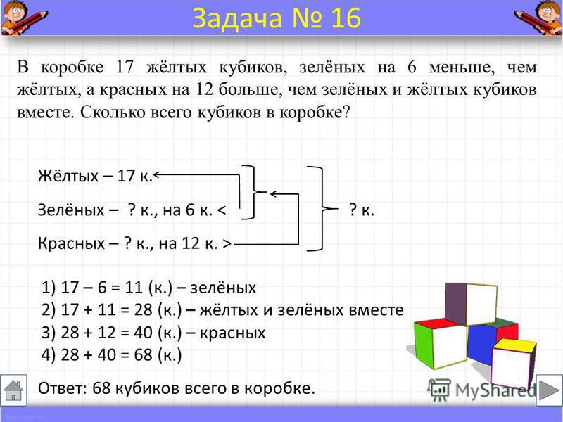 Жёлтых – 17 к. Зелёных – ? к., на 6 к. В коробке 17 жёлтых кубиков, зелёных на 6 меньше, чем жёлтых, а красных на 12 больше, чем зелёных и жёлтых кубиков вместе. Сколько всего кубиков в коробке? Ответ: 68 кубиков всего в коробке. Задача 16 1) 17 – 6