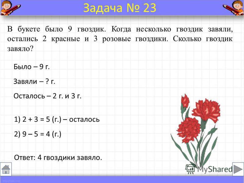 Было – 9 г. Завяли – ? г. Осталось – 2 г. и 3 г. В букете было 9 гвоздик. Когда несколько гвоздик завяли, остались 2 красные и 3 розовые гвоздики. Сколько гвоздик завяло? Ответ: 4 гвоздики завяло. Задача 23 1) 2 + 3 = 5 (г.) – осталось 2) 9 – 5 = 4 (