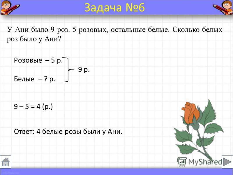 У Ани было 9 роз. 5 розовых, остальные белые. Сколько белых роз было у Ани? Розовые – 5 р. 9 р. Белые – ? р. 9 – 5 = 4 (р.) Ответ: 4 белые розы были у Ани. Задача 6