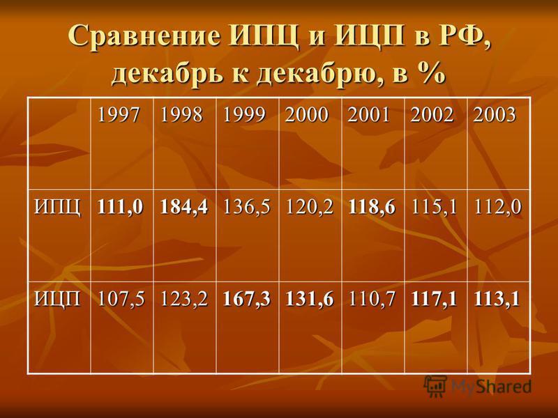 Сравнение ИПЦ и ИЦП в РФ, декабрь к декабрю, в % 1997199819992000200120022003 ИПЦ111,0184,4136,5120,2118,6115,1112,0 ИЦП107,5123,2167,3131,6110,7117,1113,1