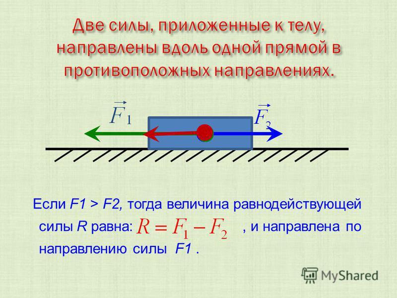 Если F1 > F2, тогда величина равнодействующей силы R равна:, и направлена по направлению силы F1.