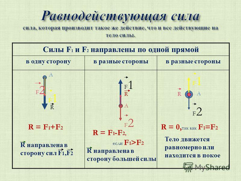Силы F 1 и F 2 направлены по одной прямой в одну сторону в разные стороны А F1F1 F2F2 R R = F 1 +F 2 R направлена в сторону сил F 1,F 2 А F2F2 F1F1 R R = F 1 -F 2, если F 1 >F 2 R направлена в сторону большей силы А F1F1 F2F2 R R = 0, так как F 1 =F