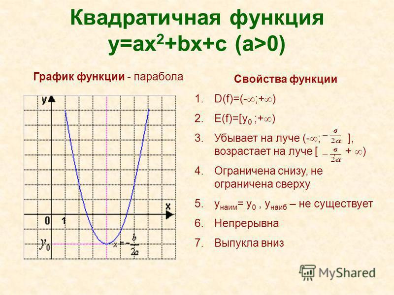 Квадратичная функция y=ax 2 +bx+c (a>0) Свойства функции 1.D(f)=(- ;+ ) 2.E(f)=[y 0 ;+ ) 3. Убывает на луче (- ; ], возрастает на луче [ ; + ) 4. Ограничена снизу, не ограничена сверху 5. y наим = y 0, y наиб – не существует 6. Непрерывна 7. Выпукла