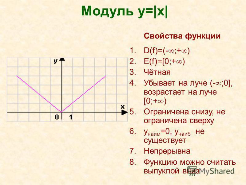 Модуль y=|x| Свойства функции 1.D(f)=(- ;+ ) 2.E(f)=[0;+ ) 3.Чётная 4. Убывает на луче (- ;0], возрастает на луче [0;+ ) 5. Ограничена снизу, не ограничена сверху 6. y наим =0, y наиб не существует 7. Непрерывна 8. Функцию можно считать выпуклой вниз