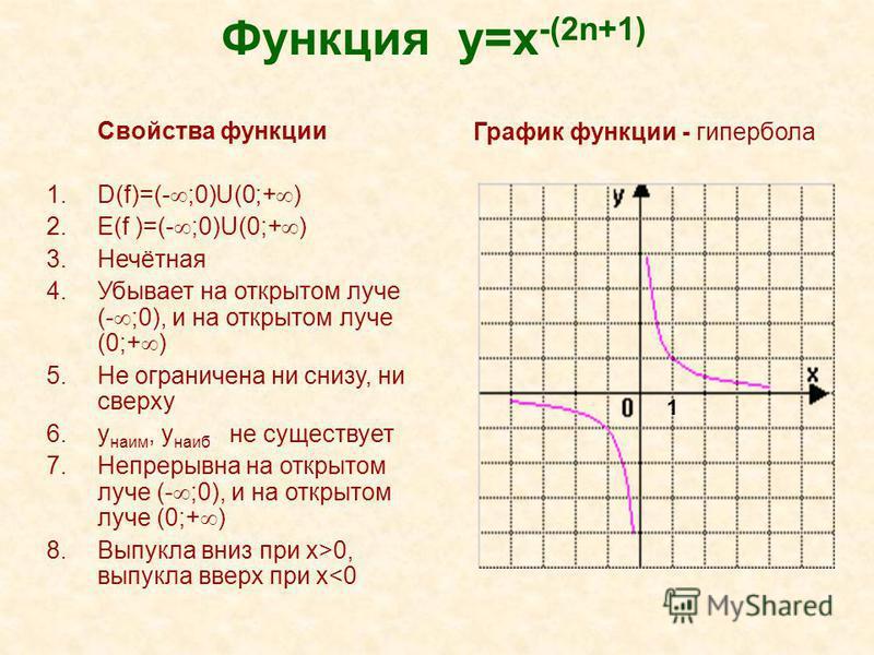 Функция y=x -(2n+1) Свойства функции 1.D(f)=(- ;0)U(0;+ ) 2.E(f )=(- ;0)U(0;+ ) 3.Нечётная 4. Убывает на открытом луче (- ;0), и на открытом луче (0;+ ) 5. Не ограничена ни снизу, ни сверху 6. y наим, y наиб не существует 7. Непрерывна на открытом лу