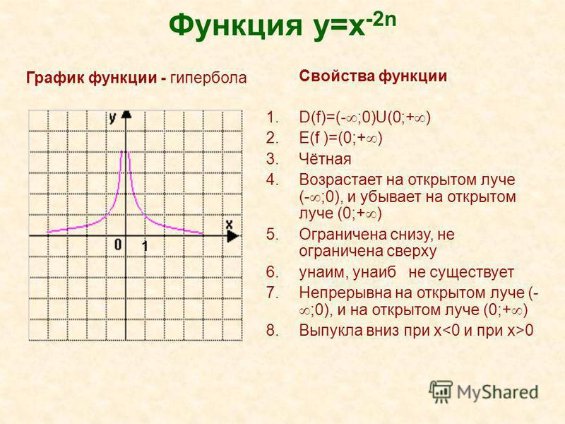 Функция y=x -2n Свойства функции 1.D(f)=(- ;0)U(0;+ ) 2.E(f )=(0;+ ) 3.Чётная 4. Возрастает на открытом луче (- ;0), и убывает на открытом луче (0;+ ) 5. Ограничена снизу, не ограничена сверху 6.yнаим, yнаиб не существует 7. Непрерывна на открытом лу