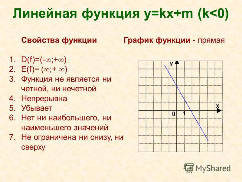 Линейная функция y=kx+m (k<0) Свойства функции 1.D(f)=(- ;+ ) 2.Е(f)= ( ;+ ) 3. Функция не является ни четной, ни нечетной 4. Непрерывна 5. Убывает 6. Нет ни наибольшего, ни наименьшего значений 7. Не ограничена ни снизу, ни сверху График функции - п