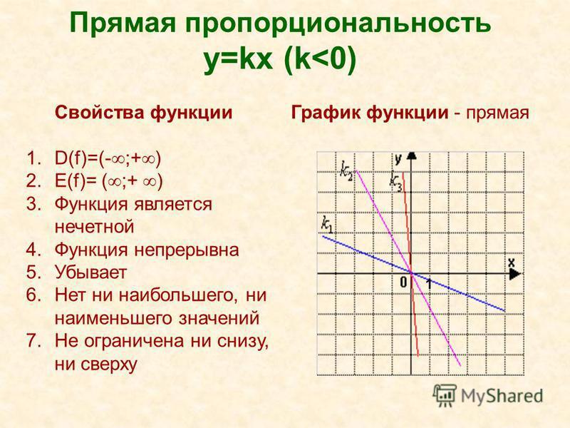 Прямая пропорциональность y=kx (k<0) Свойства функции 1.D(f)=(- ;+ ) 2.Е(f)= ( ;+ ) 3. Функция является нечетной 4. Функция непрерывна 5. Убывает 6. Нет ни наибольшего, ни наименьшего значений 7. Не ограничена ни снизу, ни сверху График функции - пря